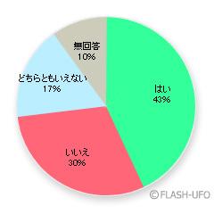 FLASH円グラフの自動生成WEB ... : フォトフレーム 無料 素材 : 無料